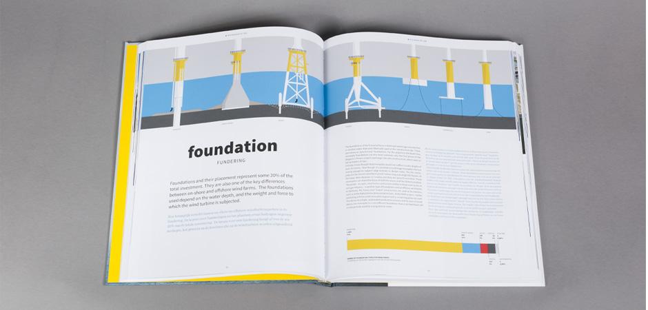 OffshoreWind_boek_spread3
